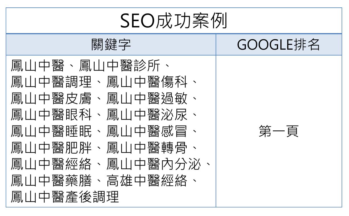 SEO案例-醫道中醫診所排名