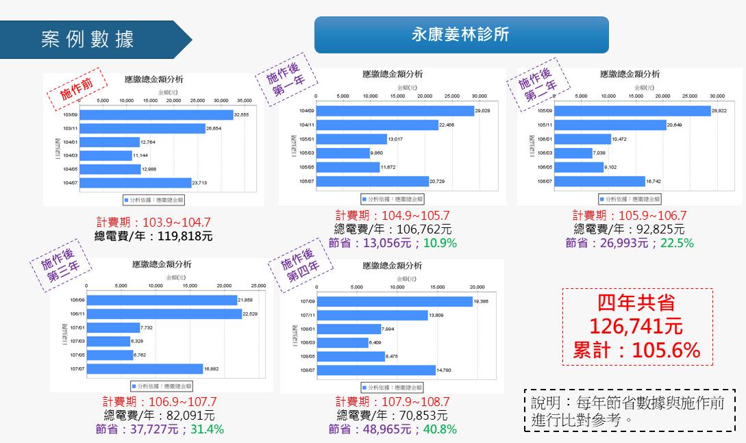 姜林診所節電數據