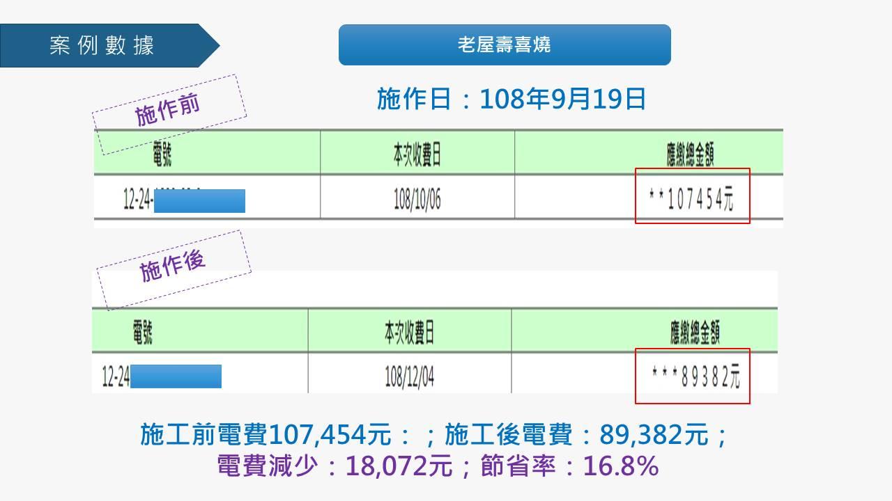 【企業節電推廣】鴻邦國際科技-20191122(含數據)